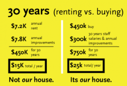 Math Problems: Renting Vs. Buying